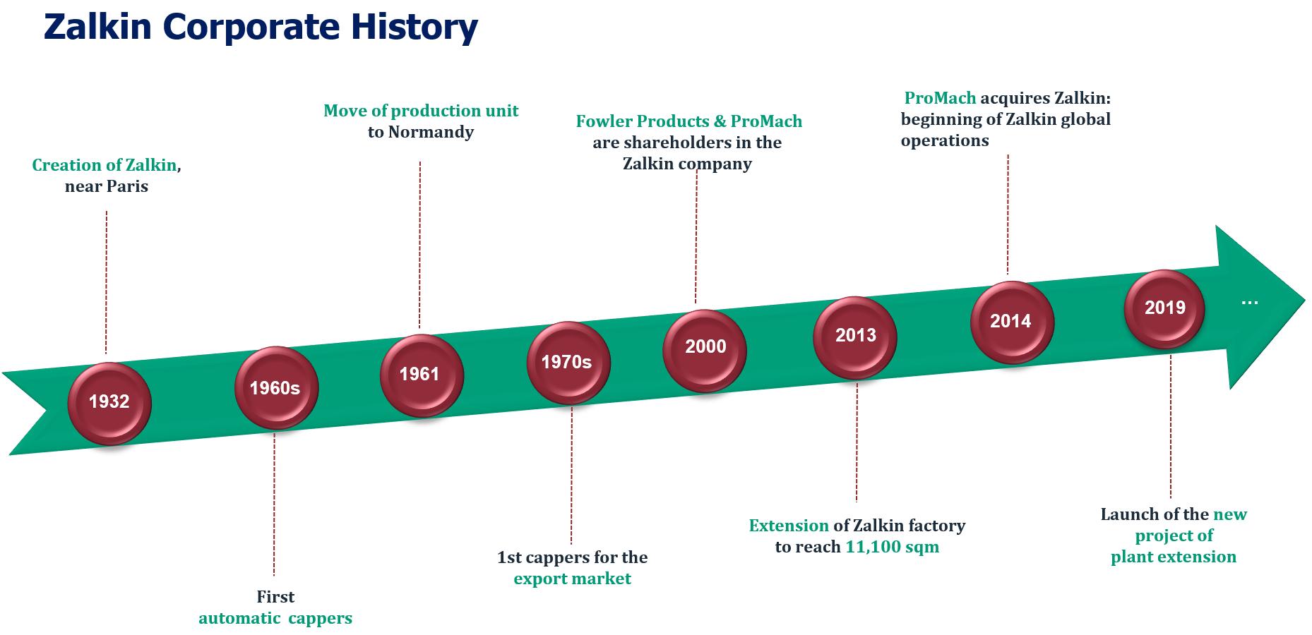 Zalkin Corporate History Timeline 2019 10