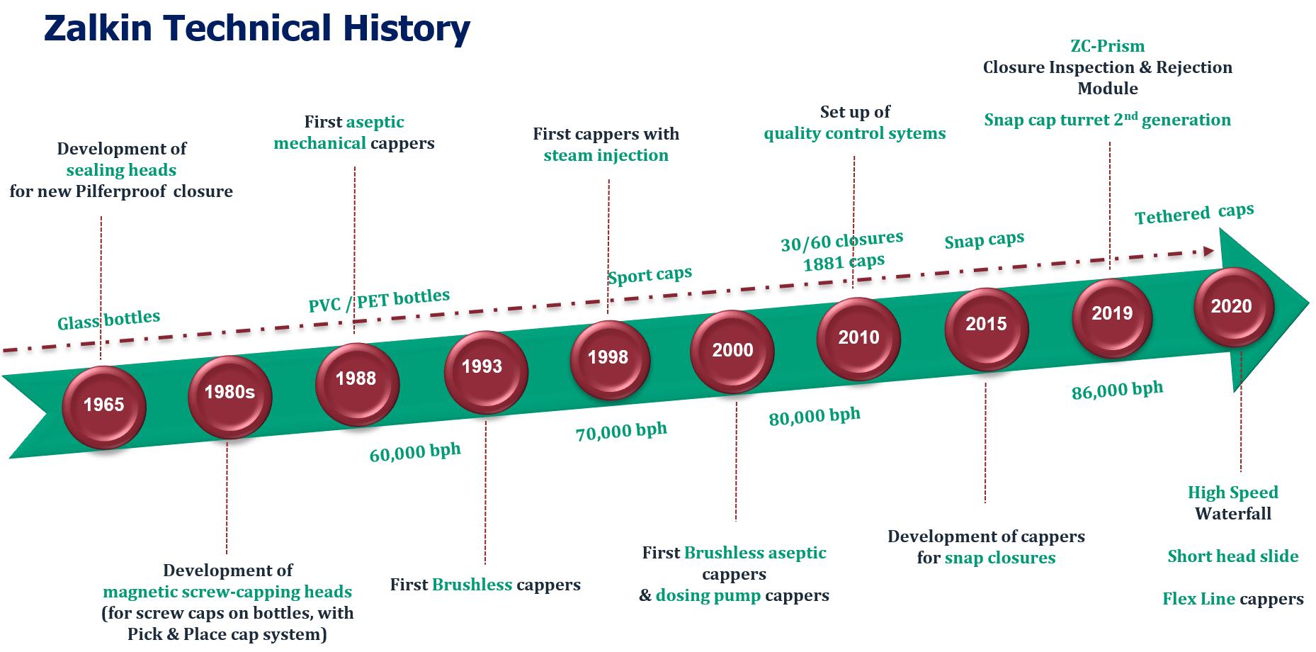 Zalkin Technical History Timeline 2019 10